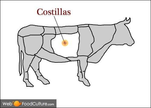 Argentinian Asado: The meat for asado, Costillas.