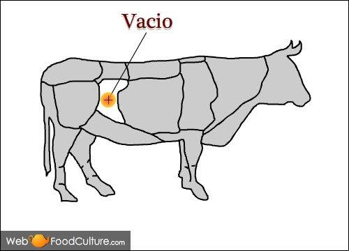 Argentinian Asado: The meat for asado, Vacio.
