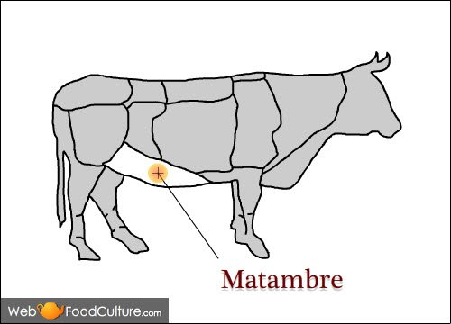 Argentinian Asado: The meat for asado, Matambre.
