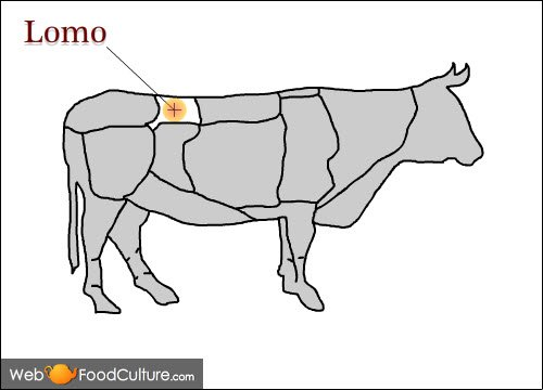 Argentinian Asado: The meat for asado, Lomo.