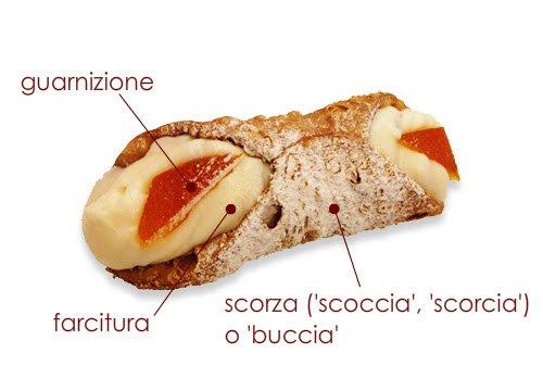 Cannoli siciliani: Le origini della parola 'cannolo'.
